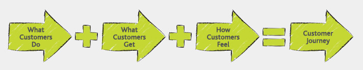 Customer Journey spans what customers do, what they get from you and how they feel