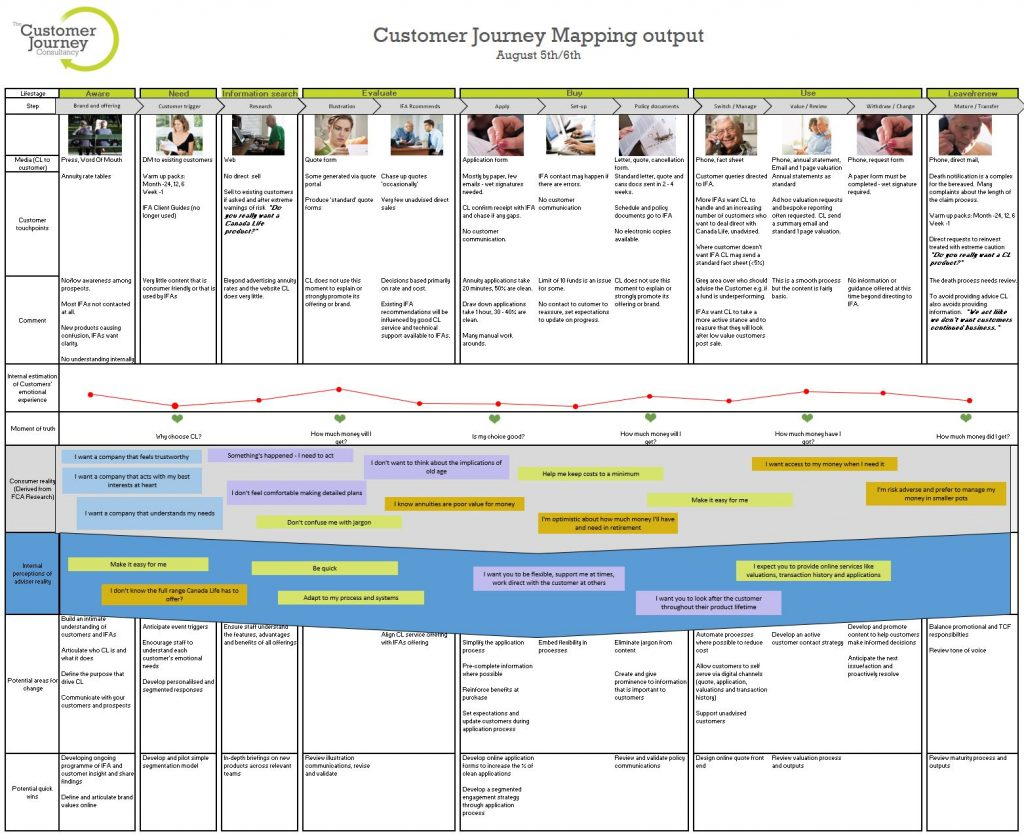 Canada Life Customer Journey Map