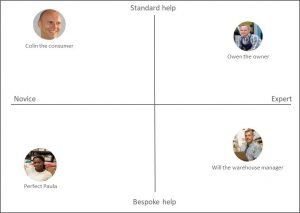 A matrix showing how customer needs vary