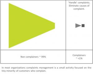 'Tip of the iceberg', the typical approach to managing complaints