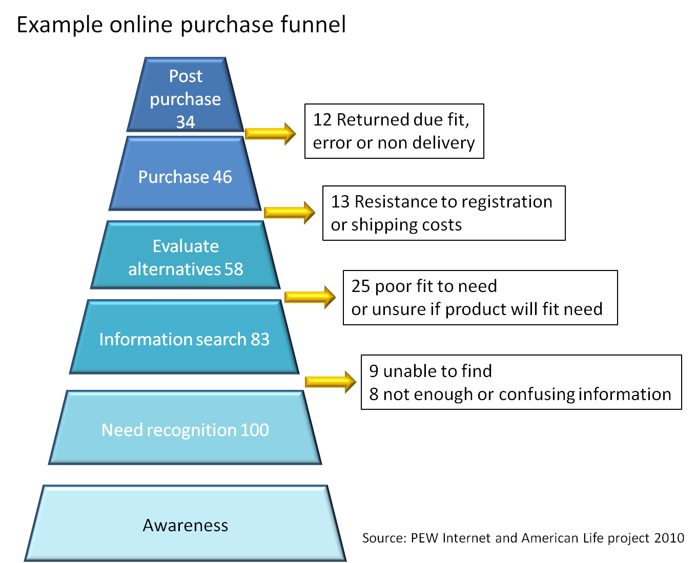 purchase funnel picture